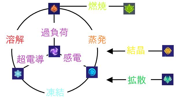 元素反応まとめ表